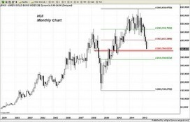 Trader Dan's Market Views: HUI Chart and Comments | Gold and What Moves it. | Scoop.it