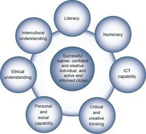 The Australian Curriculum v6.0 General capabilities - General capabilities in the Australian Curriculum | 21st Century Skills | Scoop.it