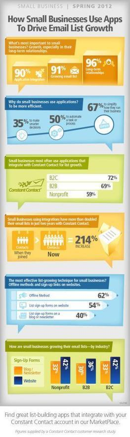 20 interesting Infographics on email marketing | email | Scoop.it