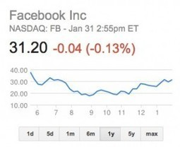 Are Investors Being Too Hard On Facebook? - The Social Business ... | Social Business Evolution | Scoop.it
