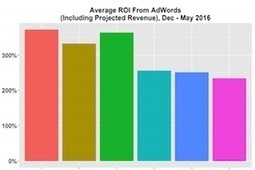 The ROI of AdWords Spend for B2B Firms | Integrated Brand Communications | Scoop.it