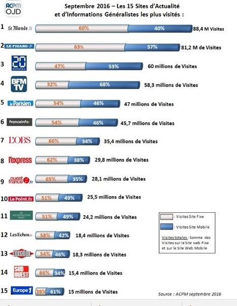 CLEMI - Veille sur l'Education aux médias et à l'information | Actualité Education aux Médias, Education & Médias - Le Verger | Scoop.it