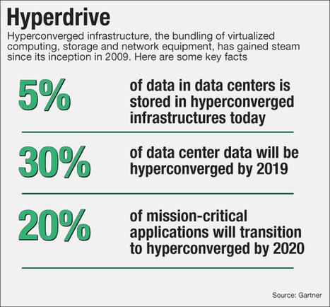 Inside a Bank that Went All In on Hyperconverged Infrastructure | banking | Scoop.it