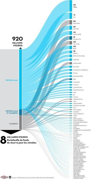 Le fonds pour les retraites, grand ami des fossiles | Econopoli | Scoop.it