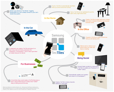 Can Samsung make NFC tech happen? Not with TecTiles - ZDNet (blog) | Infosecurity | Scoop.it
