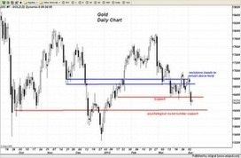 Trader Dan's Market Views: Today's comments | Gold and What Moves it. | Scoop.it