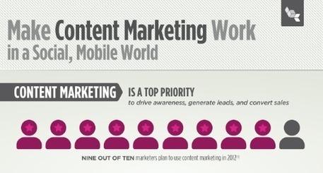[Infographie] La vidéo, actrice d'une stratégie de content marketing réussie ? - FrenchWeb.fr | Etudes et tendances marketing | Scoop.it