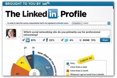 Infographic: How people really use LinkedIn | Articles | digitalmashup | Scoop.it