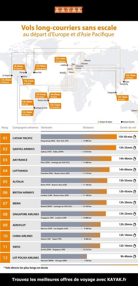 L'infographie du jour : quels sont les plus longs vols sans escale au ... - Grazia | Infographie | Scoop.it
