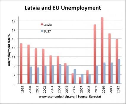 OCR F585 Stimulus material on Estonian economy - Economics Blog   F585   Scoop.it