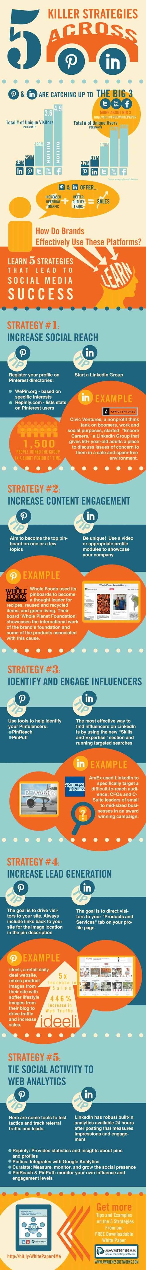 Beyond the Big 3: Strategies for Brands to Dominate Pinterest and LinkedIn [Infographic] | The Social Media Marketing | Scoop.it
