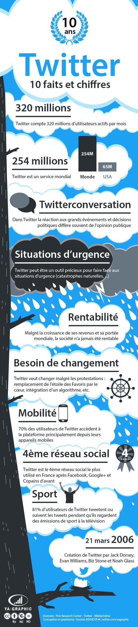 Twitter a 10 ans : Faits et chiffres du réseau social (infographie) | ADN des Réseaux Sociaux | Scoop.it