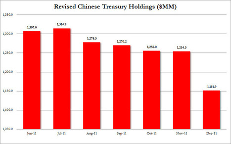 China Dumps $100+ Billion In USTs In December Per Revised TIC Data; UK Is Now Russia's Shadow Buyer | Commodities, Resource and Freedom | Scoop.it