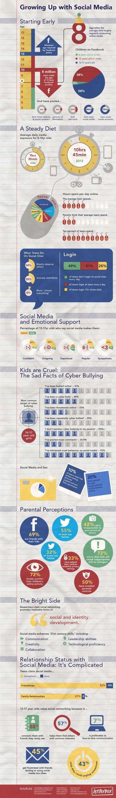 Enfants et Réseaux Sociaux : Grandir avec Facebook et Twitter | L'E-Réputation | Scoop.it