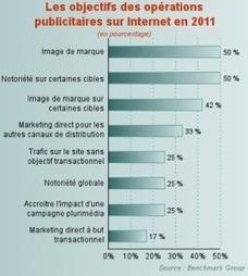 L'e-pub dépasse t-elle les autres médias ? | TastyMarcom | Display | Scoop.it