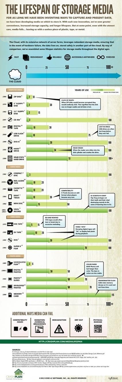 Durée de vie moyenne des supports de stockage numérique | TICE, Web 2.0, logiciels libres | Scoop.it