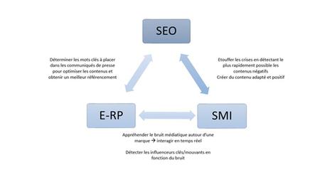 E-RP, SEO et e-réputation : un triptyque désormais indispensable ? | Social Media Curation par Mon Habitat Web | Scoop.it