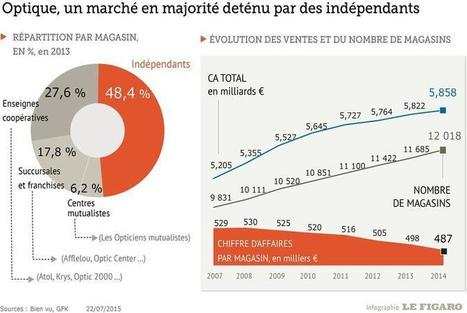Optique: la start-up Otiko met en colère les professionnels du secteur - Le Figaro | De la E santé...à la E pharmacie..y a qu'un pas (en fait plusieurs)... | Scoop.it