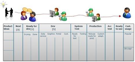 Crisp's Blog » Enterprise kanban – improving the full value chain ... | Agile | Scoop.it