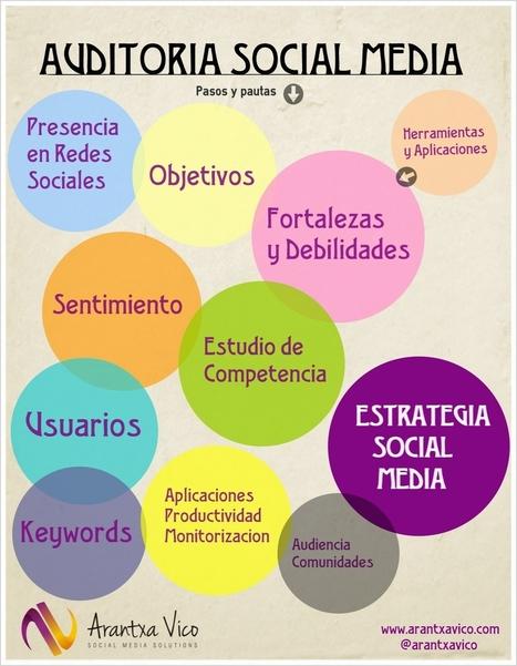 Auditoria Social Media | Arantxa Vico | community manager | Scoop.it