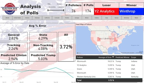 2016 Presidential Election Polls Analysis | Business Intelligence Insights | Scoop.it