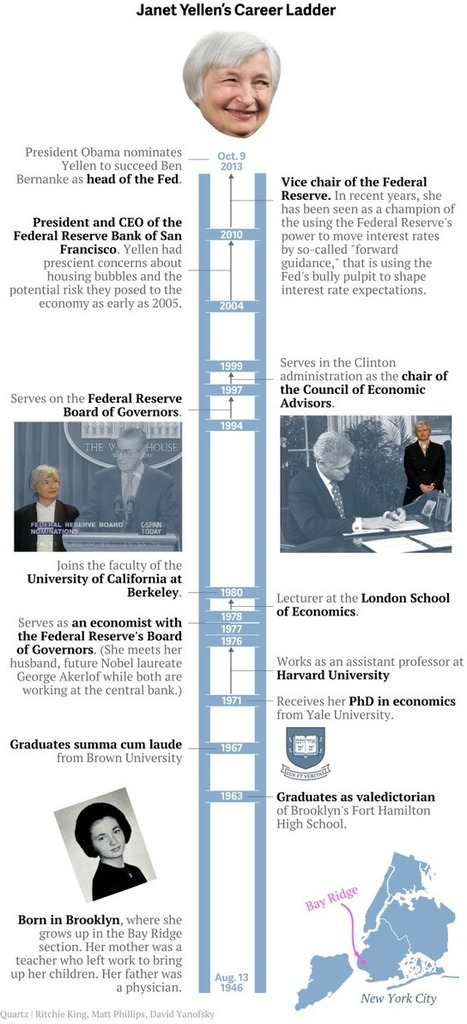 Janet Yellen just became the most powerful woman in US history | Disruptive technologies | Scoop.it