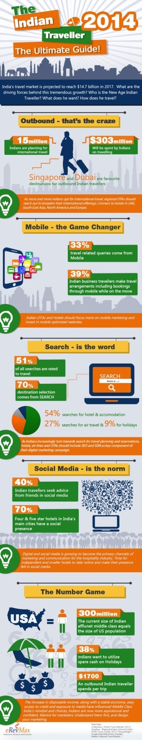 Indian travellers are mobile and social, ignore at your peril [INFOGRAPHIC] | Transportation industry | Scoop.it