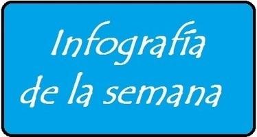 10 Mitos sobre las Redes Sociales - Fran Martínez   Futuro y Tecnología   Scoop.it