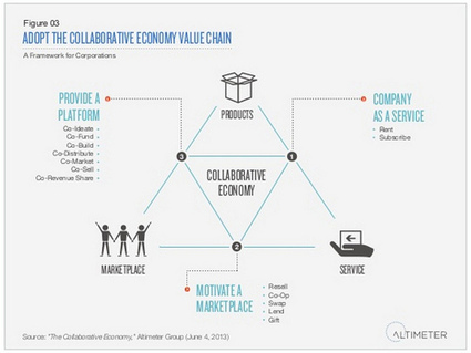 The role of public relations in the collaborative economy - SHIFT Communications PR Agency | Boston | New York | San Francisco | communication | Scoop.it