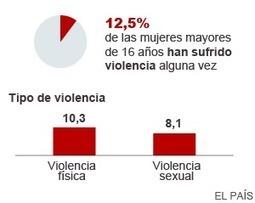 Un 12,5 % de las mujeres ha sufrido maltrato durante su vida en España | Comunicando en igualdad | Scoop.it