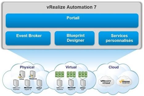 Cloud & Ops : Metiers et DSI à l'unisson avec vRealize Automation | Cloudnews | Scoop.it