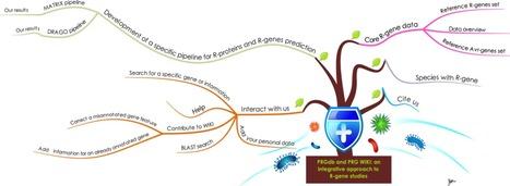Database: Plant Resistance Gene Wiki (2013) | Effectors and Plant Immunity | Scoop.it