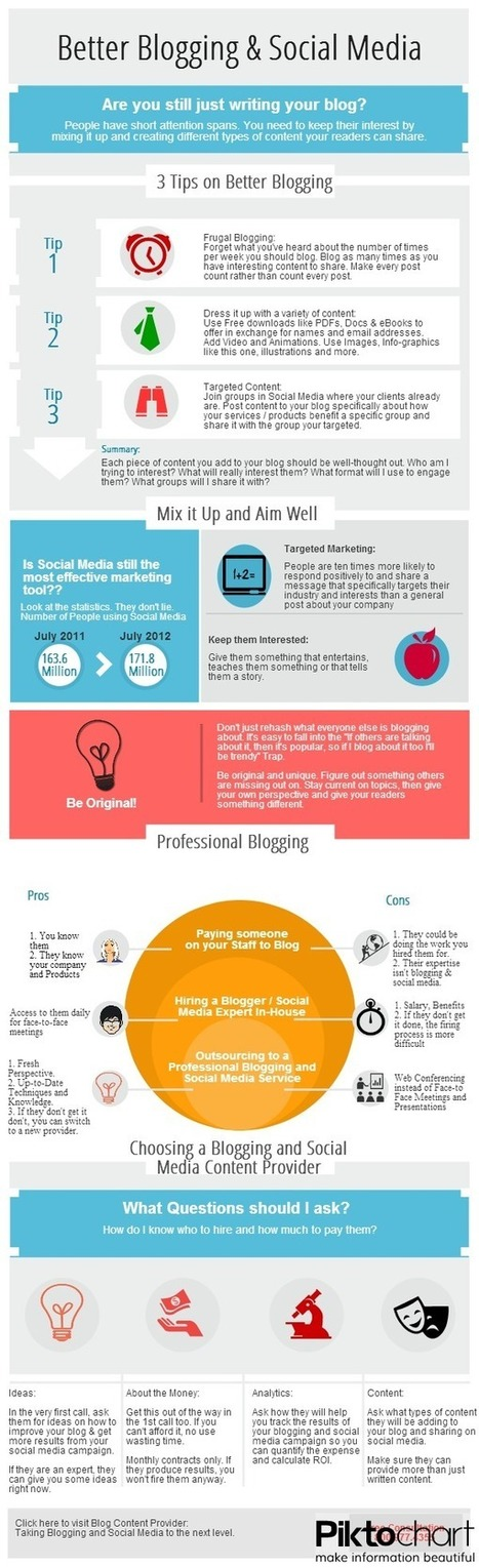 Blogging Infographic | Marketing | Scoop.it