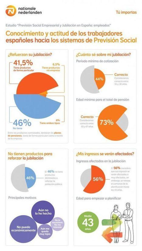 Infografía: Así es la actitud de los españoles ante el ahorro para la jubilación | Mediación de Seguros en España | Scoop.it