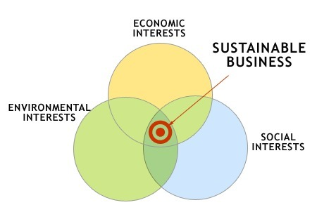 Common Misconceptions about Sustainability in Business | sustainability | Scoop.it