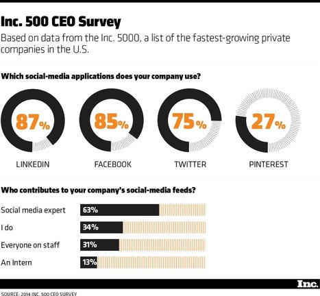 75% of America's Fastest-Growing Companies use #Twitter   MarketingHits   Scoop.it