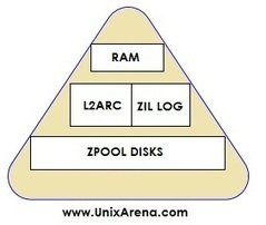 UnixArena: ZFS - ZPOOL Cache and Log Devices Administration | SmartOS, ZFS, DTrace, Zones in the Cloud | Scoop.it