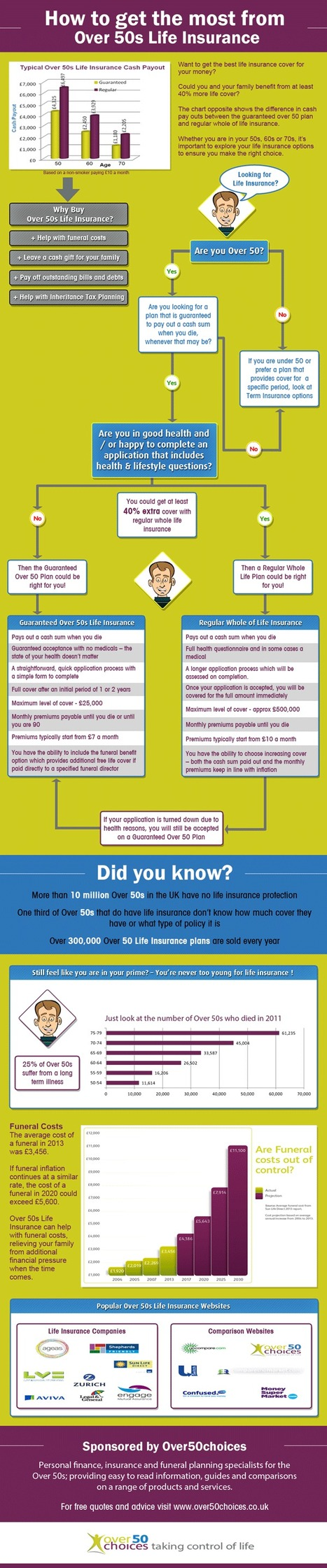 Over 50s Life Insurance Infographic   over 50s   Scoop.it