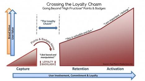 Gamification Pitfalls: Badge Fatigue and Loyalty Backlash - GCo | Gamification - motivational design | Scoop.it