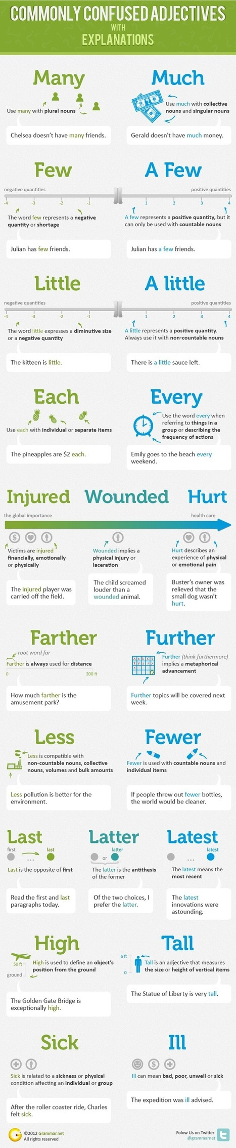 Commonly Confused Adjectives  | English Grammar INFOGRAPHIC | ronefl | Scoop.it
