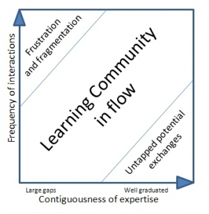 Expertise development, communities and connectivism… | Inquiry-Based Learning and Research | Scoop.it