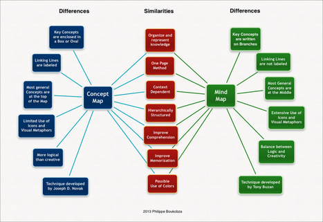 Visual Mapping: Mind or Concept Mapping: Differences and Similarities | Visual Thinking | Scoop.it