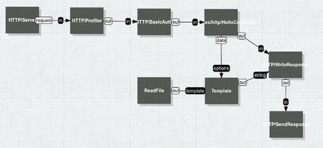NoFlo — Flow-Based Programming for Node.js | nodeJS and Web APIs | Scoop.it