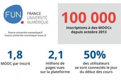 France Université Numérique - FUN - Découvrir, apprendre et réussir | test | Scoop.it