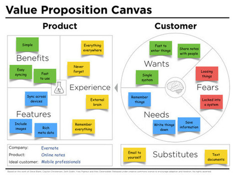 Value proposition canvas template by Peter Thomson | applied design thinking | Scoop.it