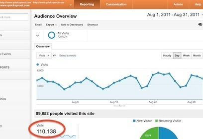 How to Grow Your Blog to 100,000 Visits a Month Within 1.5 Years | Curation Inbound Marketing | Scoop.it