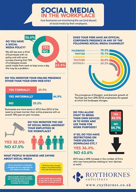 Las redes sociales no han de considerarse como una amenaza dentro del entorno laboral | La red y lo social | Scoop.it