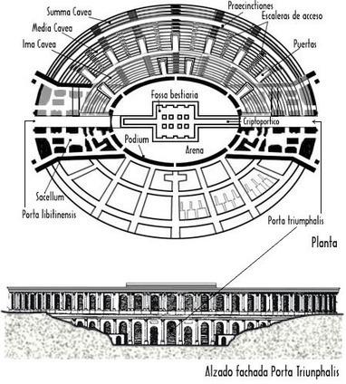 Anfiteatro de Itálica   Romanus Gladiatores   Scoop.it