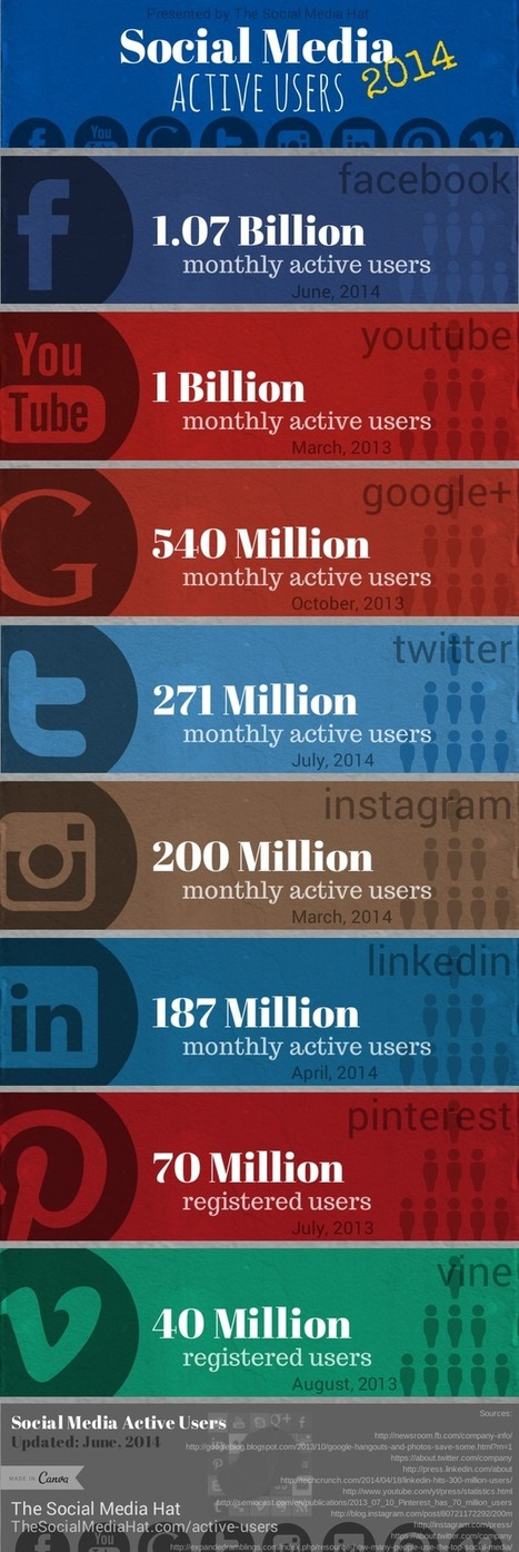 Social Media Active Users by Network [INFOGRAPH] | tools web 2_0 | Scoop.it