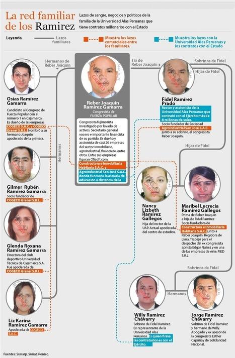 LOS MILLONES QUE PAGÓ EL ESTADO A UNIVERSIDADES VINCULADAS A CANDIDATOS Y CONGRESISTAS | Convoca | MAZAMORRA en morada | Scoop.it